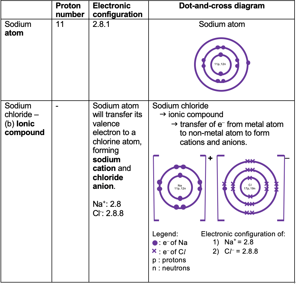 chemistry tuition dot and cross diagram covalent compound