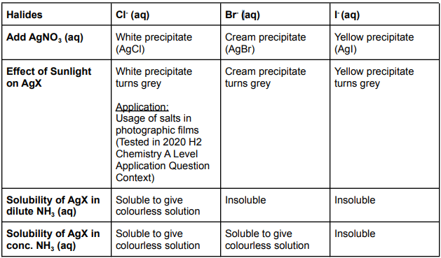 19 Solubility Product (0) (1)