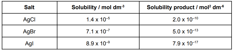 19 Solubility Product (table 2) (1) (1)